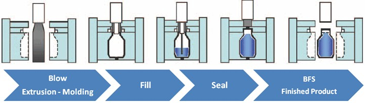 Blow-Fill-Seal Process